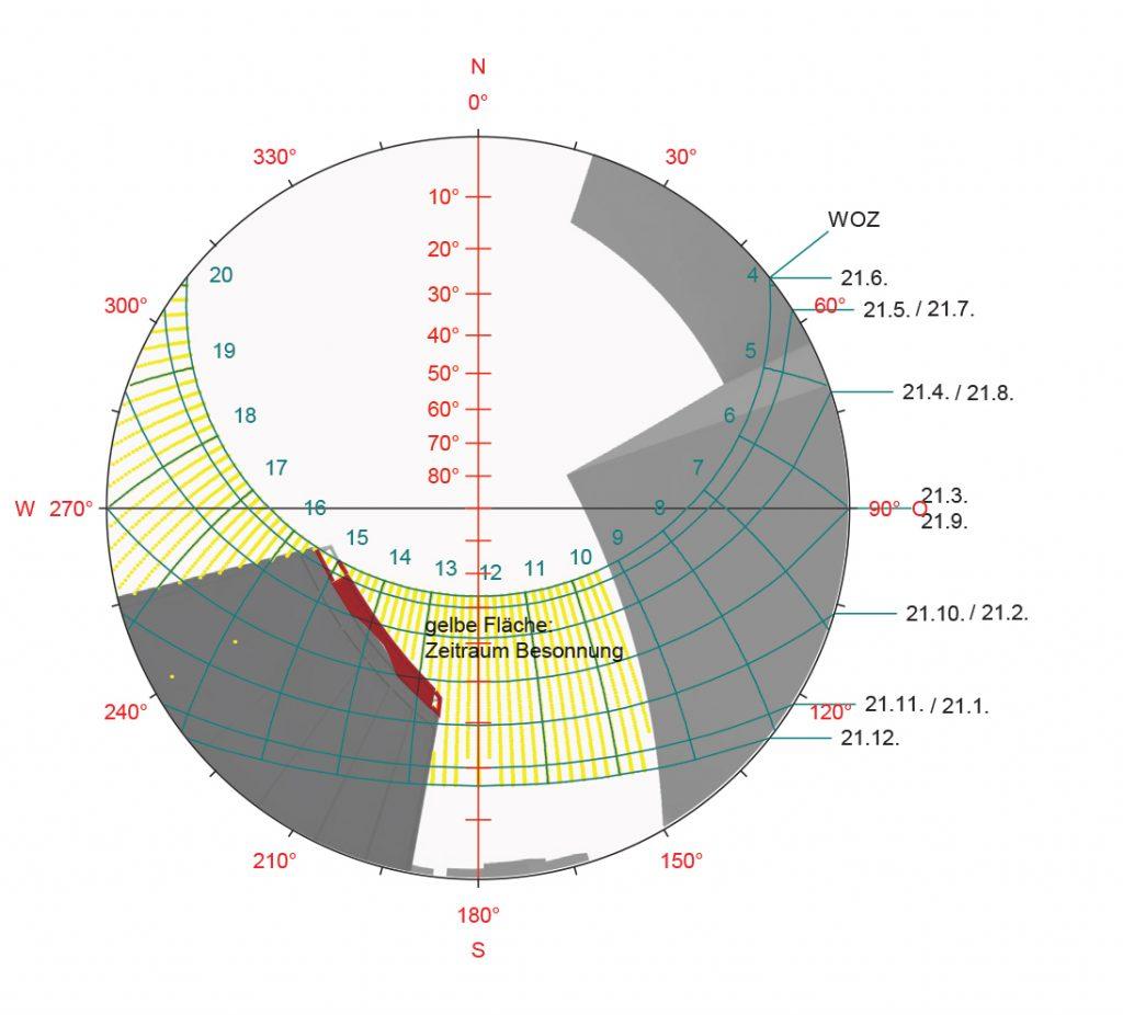 Tageslichtanalysen und Verschattungsstudien liefern die Grundlagen für architektonische Entscheidungen ab der ersten Planungsphase.